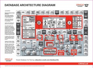 DB Architecture Diagram