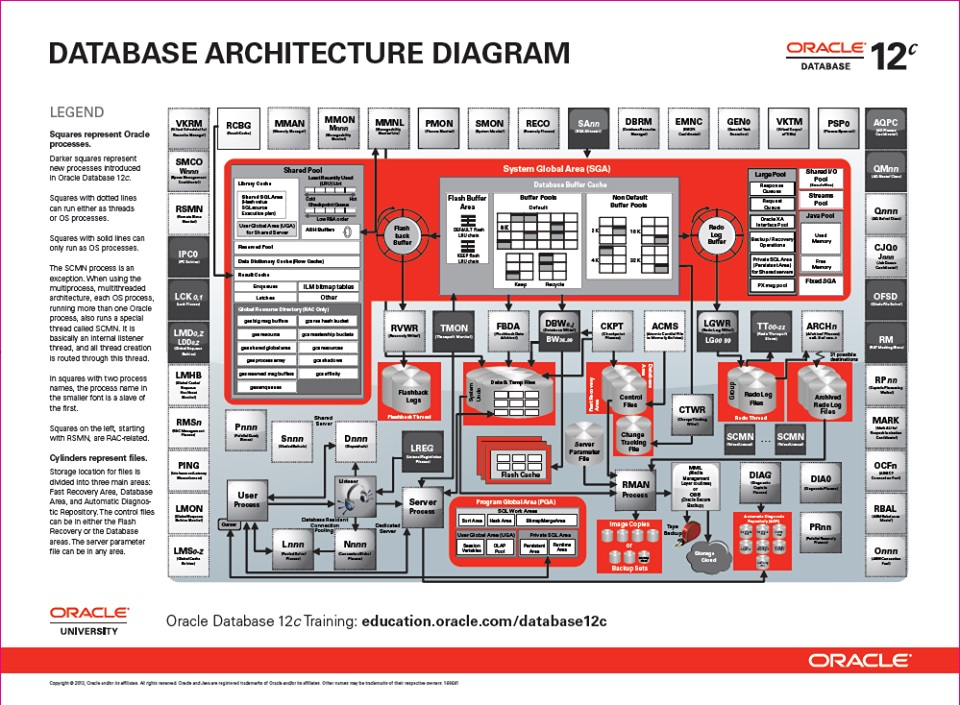 My oracle blog db architecture diagram altavistaventures Images