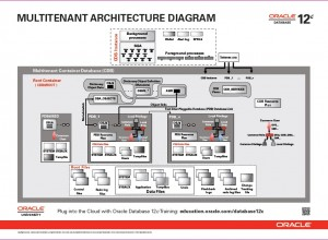 Multi-Tenant Architecture Diagram